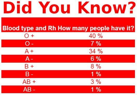 Apakah Golongan Darah Anda?? | Bukan Blog Beneran